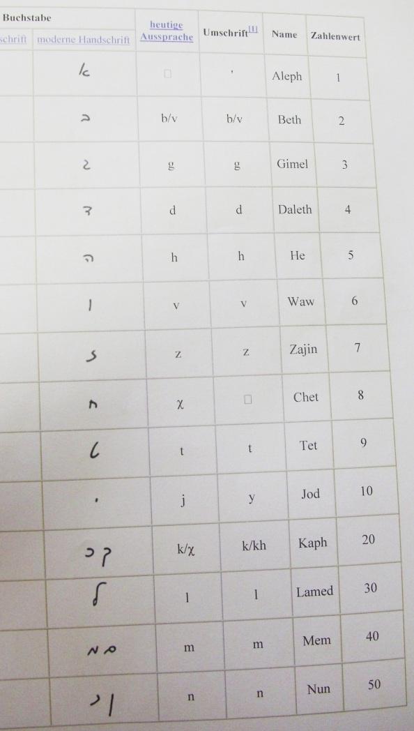 jüdische Alphabet